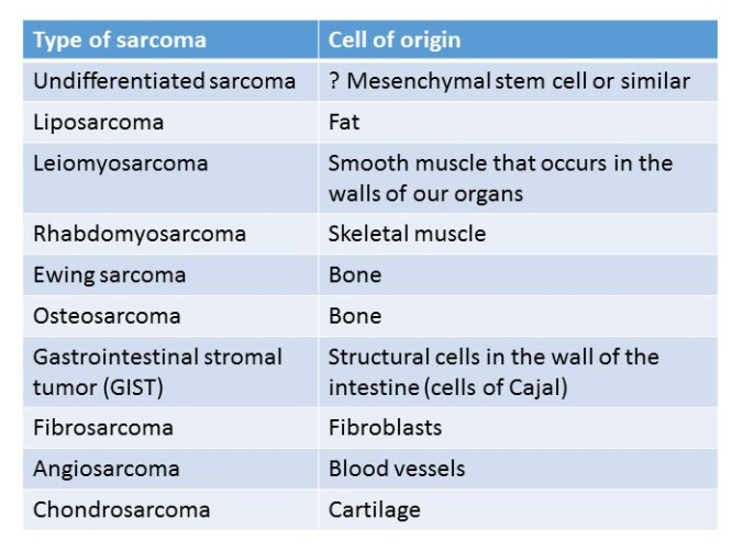 table of sarcomas