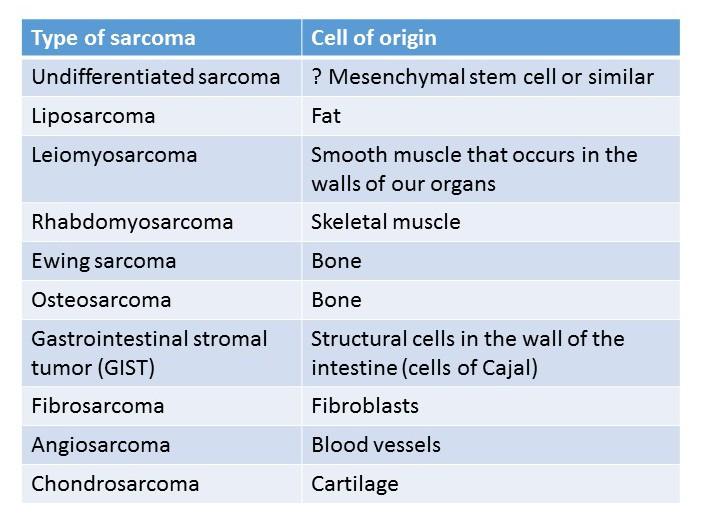 table of sarcomas