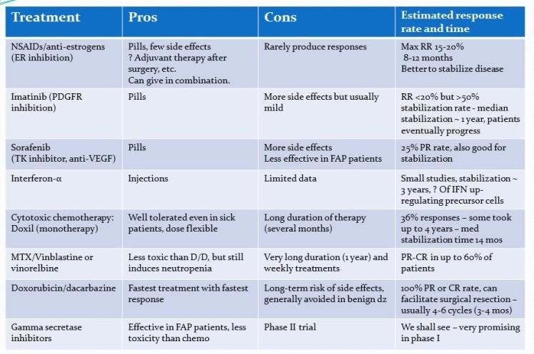 desmoid treatment summary