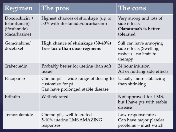 #2 chemo regimens for LMS